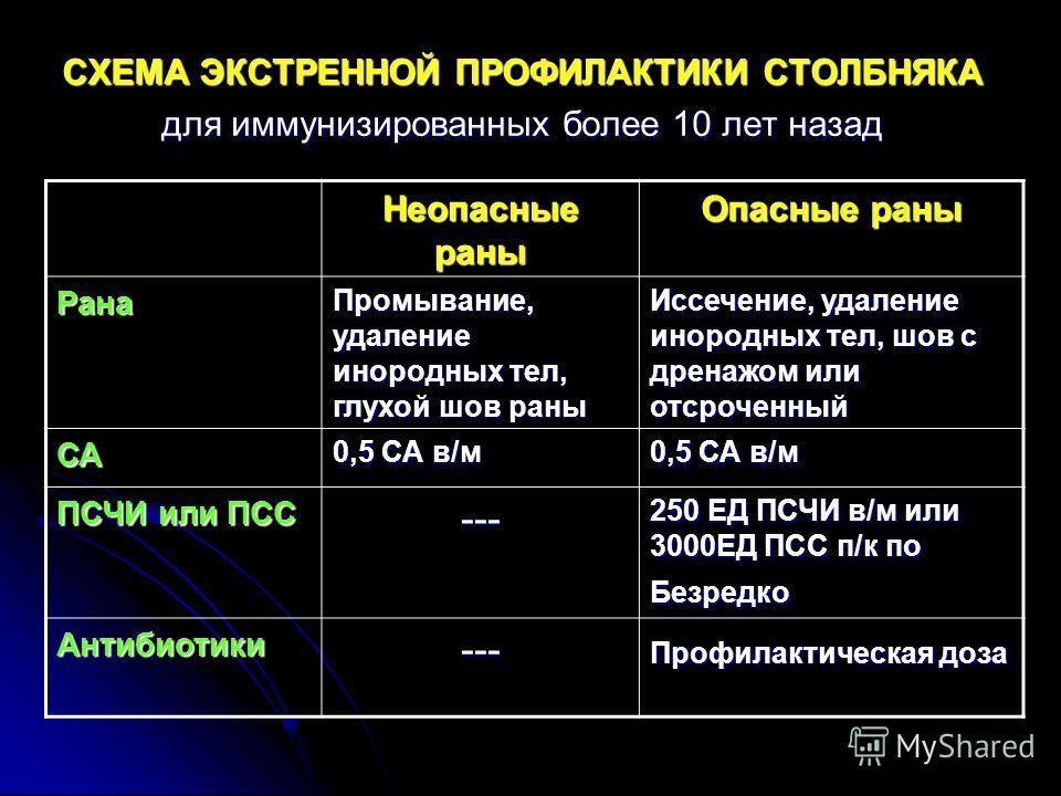 СХЕМА ЭКСТРЕННОЙ ПРОФИЛАКТИКИ СТОЛБНЯКА для иммунизированных более 10 лет назад Неопасные раны Опасные раны Рана Промывание, удаление инородных тел, глухой шов раны Иссечение, удаление инородных тел, шов с дренажом или отсроченный СА 0,5 СА в/м ПСЧИ