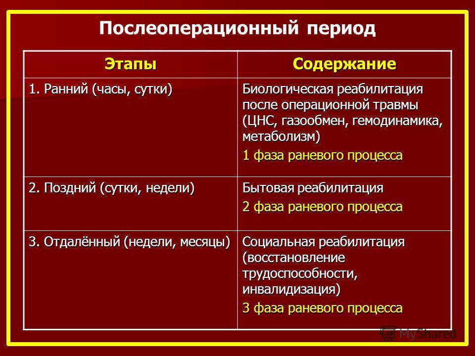 этапы и цели задачи предоперационного периода этом рейтинге ТОП