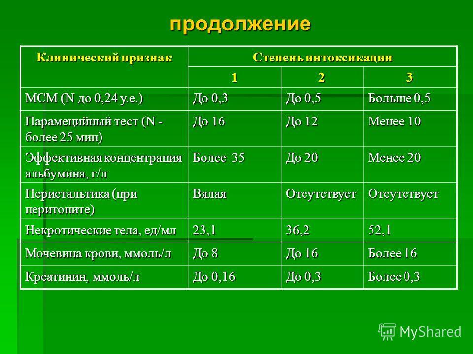 продолжение Клинический признак Степень интоксикации 123 МСМ (N до 0,24 у.е.) До 0,3 До 0,5 Больше 0,5 Парамецийный тест (N - более 25 мин) До 16 До 12 Менее 10 Эффективная концентрация альбумина, г/л Более 35 До 20 Менее 20 Перистальтика (при перито