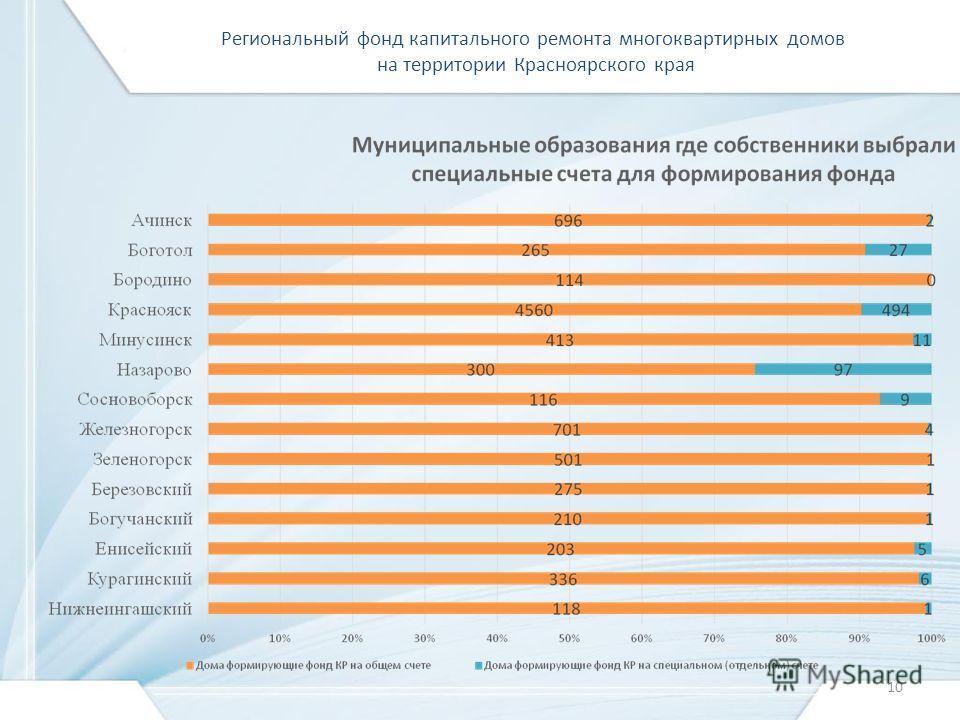 Региональный фонд капитального ремонта многоквартирных домов на территории Красноярского края 10