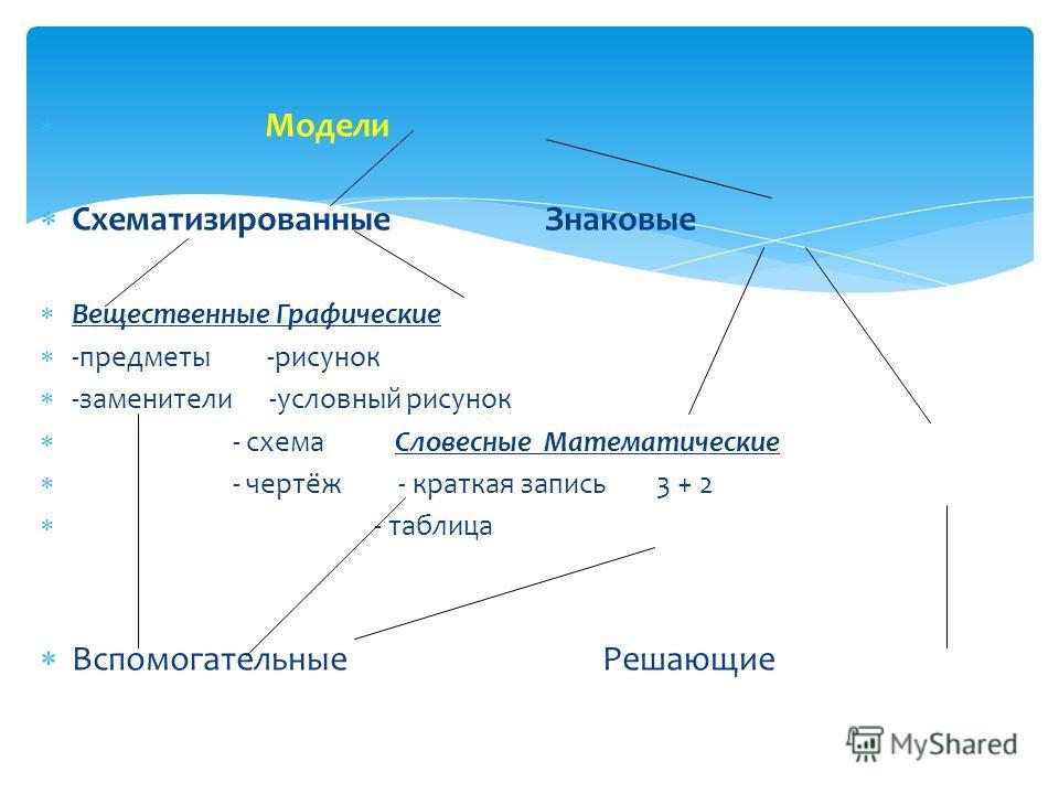 Модели Схематизированные Знаковые Вещественные Графические -предметы -рисунок -заменители -условный рисунок - схема Словесные Математические - чертёж - краткая запись 3 + 2 - таблица Вспомогательные Решающие