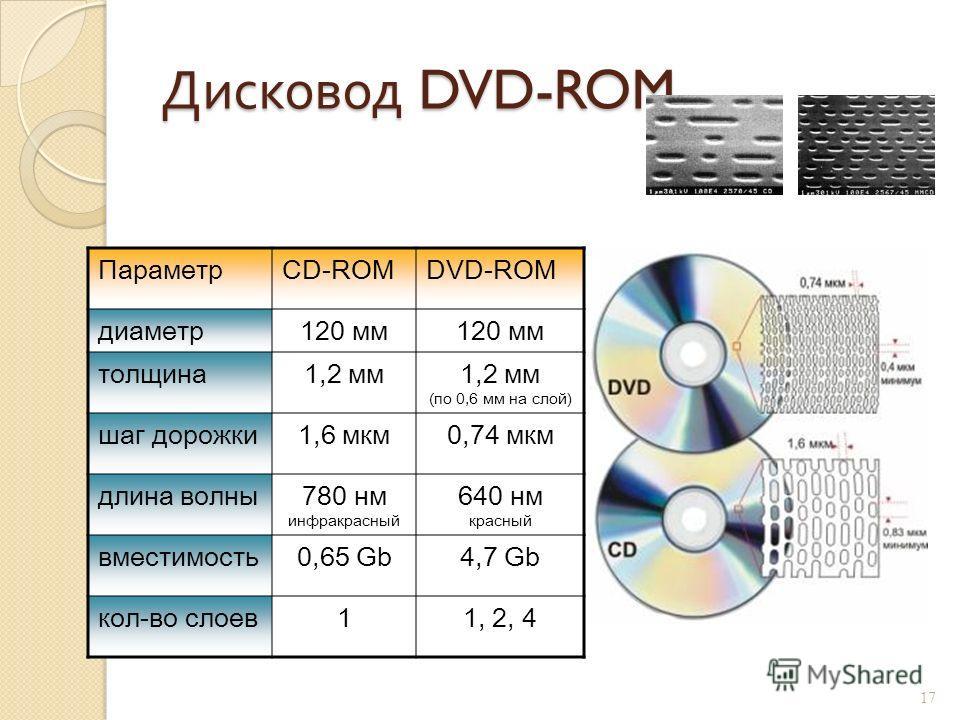Дисковод DVD-ROM 16 DVD (Digital Versatile Disk) цифровой многофункциональный диск (видео фильмы, игры, энциклопедии…) Стандарты DVD-5 – 1 сторона, 1 слой;. 4,7 Gb DVD-9 – 1 сторона, 2 слоя; 8,5 Gb DVD-10 – 2 стороны, 1 слой; 9,4 Gb DVD-18 - 2 сторон