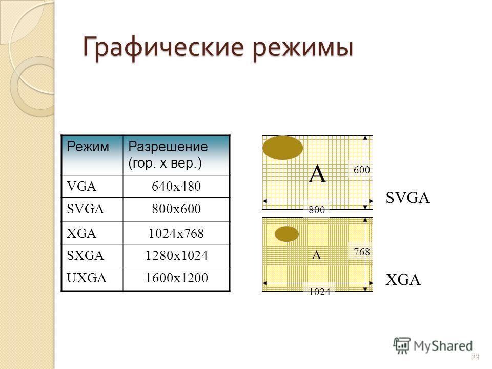 Графический контроллер ( видеокарта / видеоплата / графический адаптер ) Разрешающая способность - способность видеокарты разместить на экране определенное количество точек, из которых состоит изображение. Чем больше точек будет на экране, тем менее