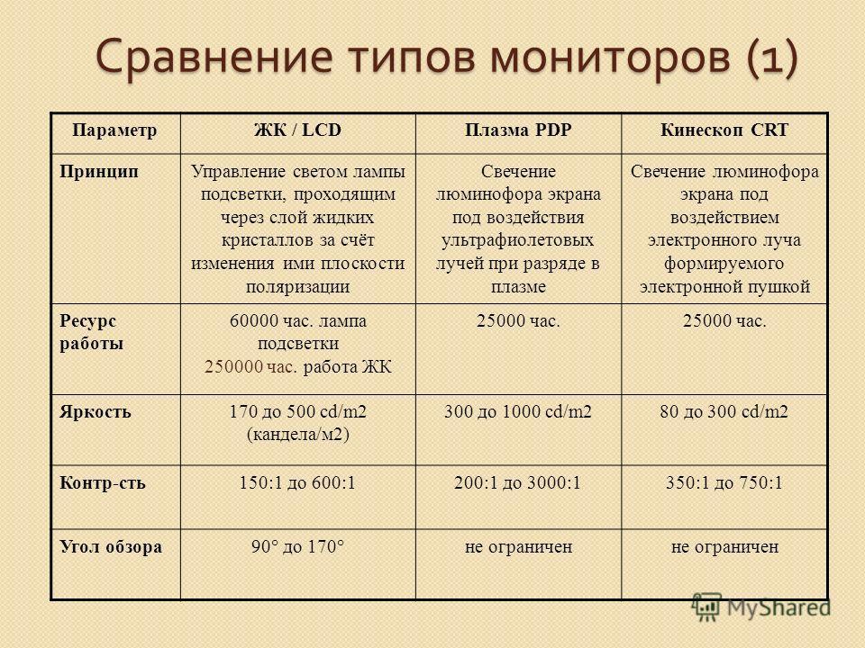 Плазменные панели (PDP - Plasma Display Panel ) Сферы применения Высококачественные видеосистемы большого формата. Прекрасно подходят для просмотра DVD или телевидения высокого разрешения. Позиционируются на high-end сектор рынка, где проблемы высоко