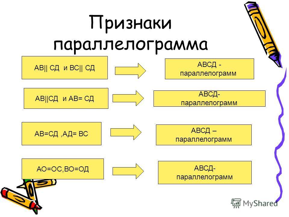Признаки параллелограмма АВ|| СД и ВС|| СД АВ||СД и АВ= СД АВ=СД,АД= ВС АО=ОС,ВО=ОД АВСД - параллелограмм АВСД- параллелограмм АВСД – параллелограмм АВСД- параллелограмм