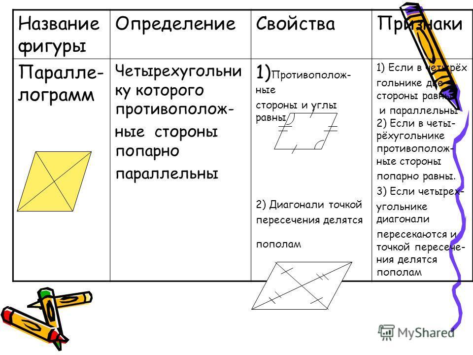 Название фигуры Определение СвойстваПризнаки Паралле- лограмм Четырехугольни ку которого противоположные стороны попарно параллельны 1) Противополож- ные стороны и углы равны 2) Диагонали точкой пересечения делятся пополам 1) Если в четырёх гольнике