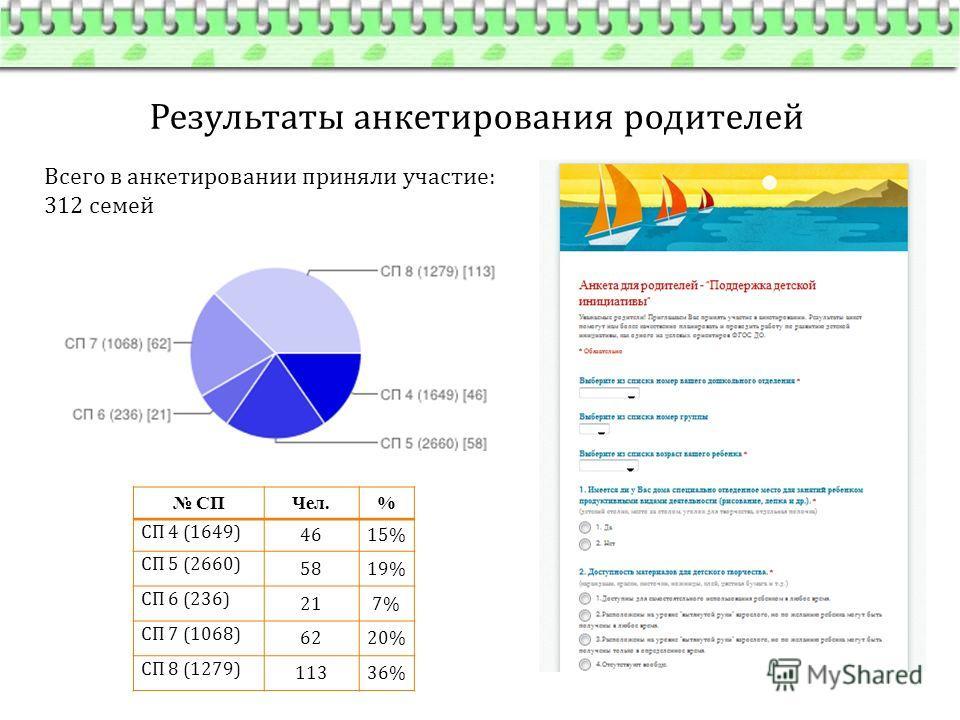 Результаты анкетирования родителей Всего в анкетировании приняли участие: 312 семей СПЧел.% СП 4 (1649) 4615% СП 5 (2660) 5819% СП 6 (236) 217% СП 7 (1068) 6220% СП 8 (1279) 11336%