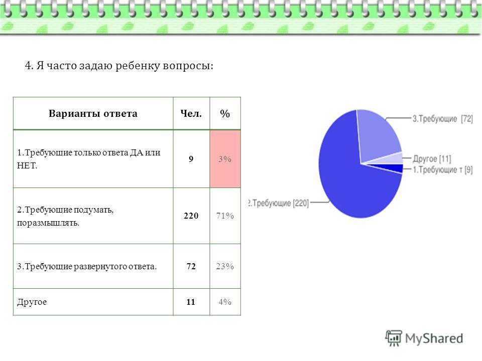 4. Я часто задаю ребенку вопросы: Варианты ответа Чел.% 1. Требующие только ответа ДА или НЕТ. 93% 2. Требующие подумать, поразмышлять. 22071% 3. Требующие развернутого ответа.7223% Другое 114%