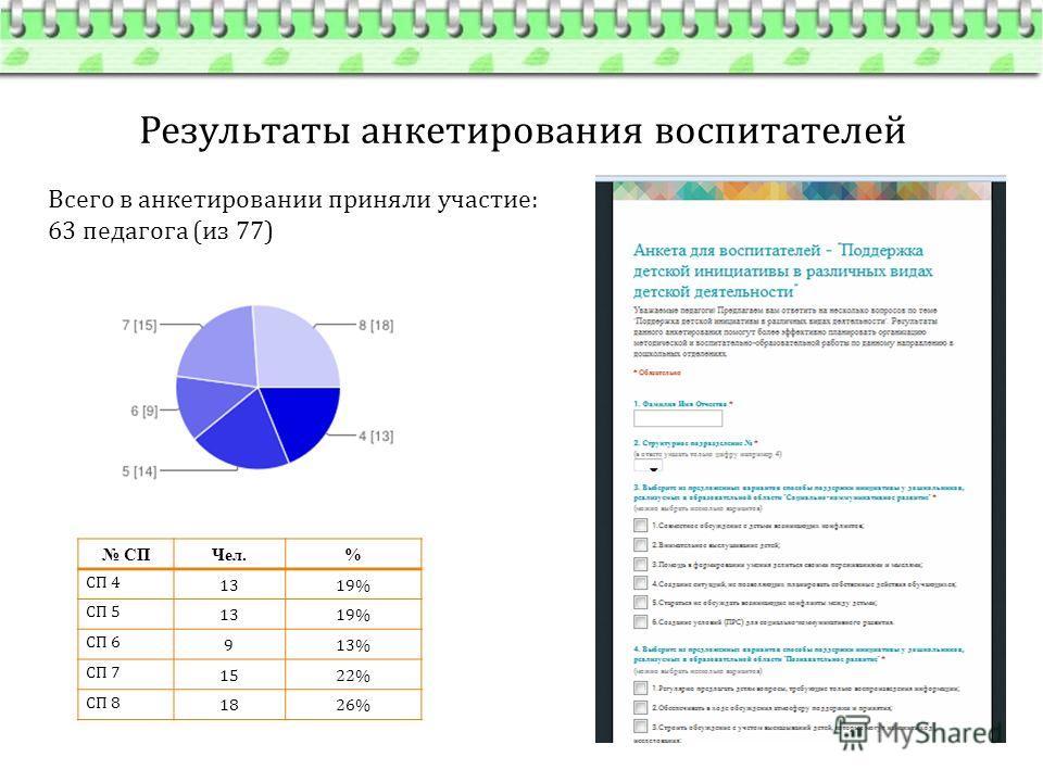Результаты анкетирования воспитателей Всего в анкетировании приняли участие: 63 педагога (из 77) СПЧел.% СП 4 1319% СП 5 1319% СП 6 913% СП 7 1522% СП 8 1826%