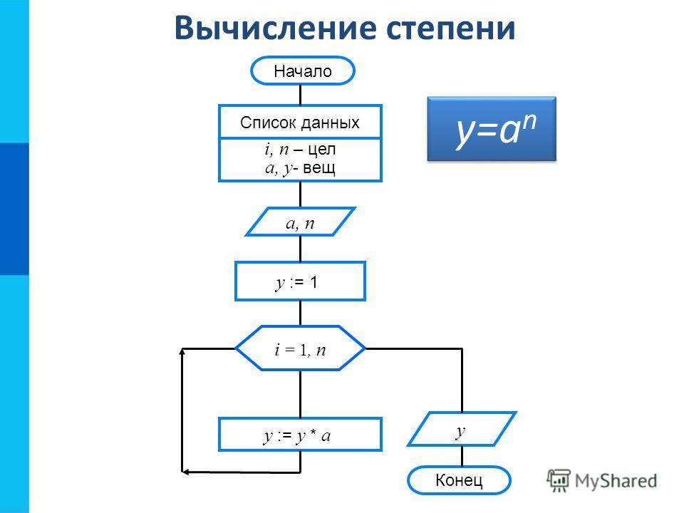 Вычисление степени Конец Начало Список данных i, n – цел a, y - вещ y := 1 y := y * a y a, n i = 1, n y=a n