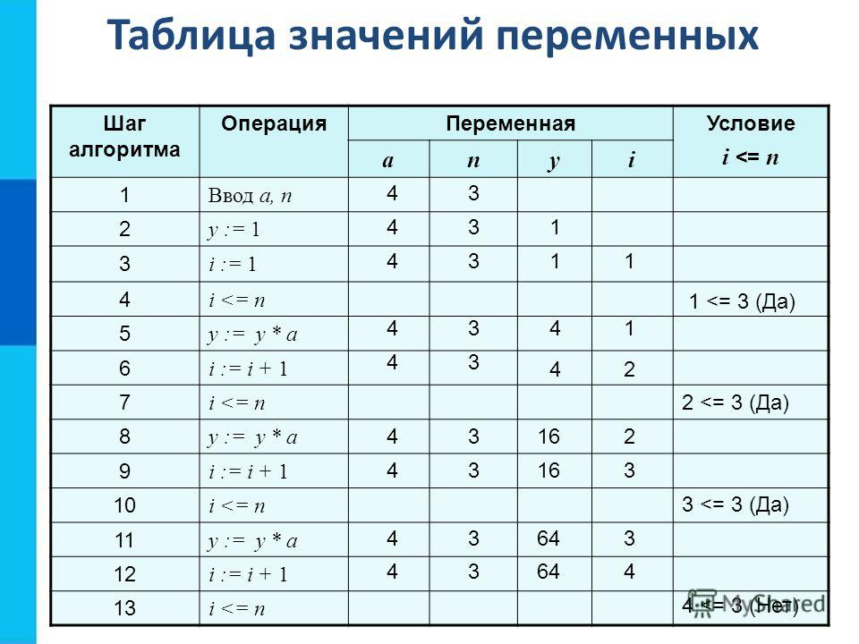 Таблица значений переменных Шаг алгоритма Операция ПеременнаяУсловие i