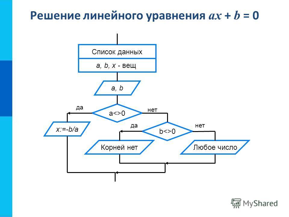 Решение линейного уравнения ax + b = 0 Корней нет Список данных a, b, x - вещ a, b a0 x:=-b/a b0 Любое число нет да нет