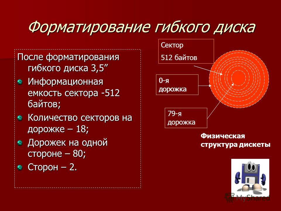 Форматирование гибкого диска После форматирования гибкого диска 3,5 Информационная емкость сектора -512 байтов; Количество секторов на дорожке – 18; Дорожек на одной стороне – 80; Сторон – 2. Физическая структура дискеты Сектор 512 байтов 0-я дорожка