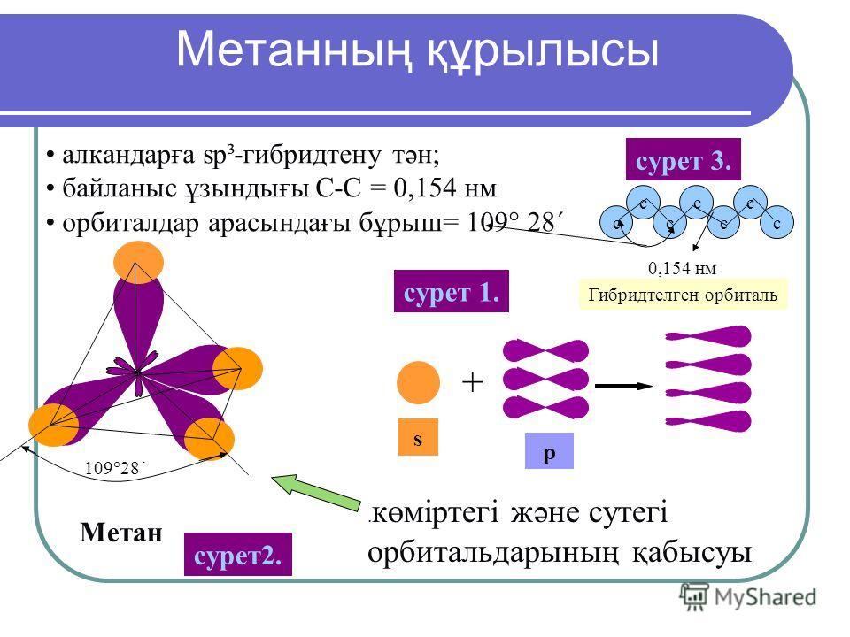 Метан алкандарға sp³-гибридтену тән; байланыс ұзынтығы С-С = 0,154 нм орбиталдар арасындағы бұрыш= 109° 28´. көміртегі және сутегі орбитальдарының қабысуы + 109°28´ Метанның құрылысы s р Гибридтелген орбиталь сурет 1. сурет 2. сурет 3. c c c cc c c 0