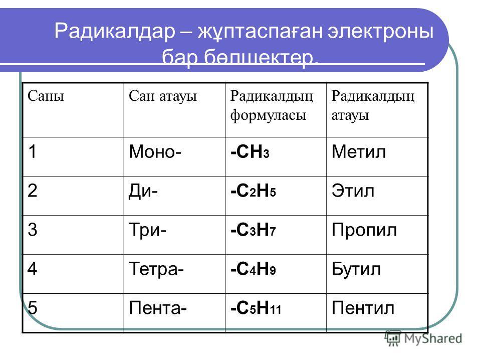 Радикалдар – жұптаспаған электроны бар бөлшектер. Саны Сан актауы Радикалтың формуласы Радикалтың актауы 1Моно--СН 3 Метил 2Ди--С 2 Н 5 Этил 3Три--С 3 Н 7 Пропил 4Тетра--С 4 Н 9 Бутил 5Пента--С 5 Н 11 Пентил