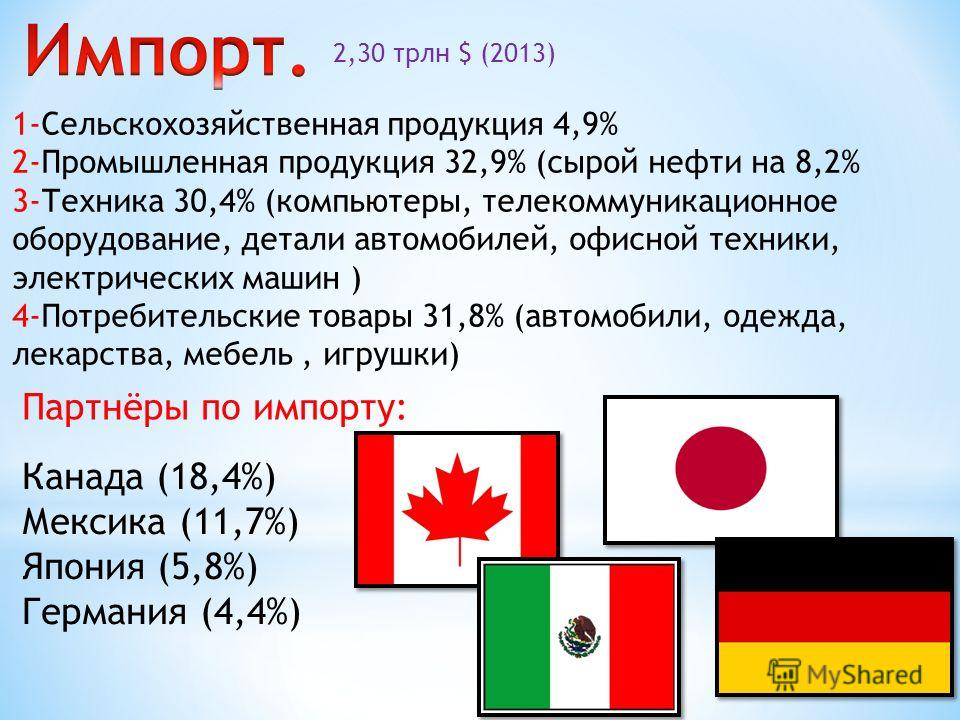 1-Сельскохозяйственная продукция 4,9% 2-Промышленная продукция 32,9% (сырой нефти на 8,2% 3-Техника 30,4% (компьютеры, телекоммуникационное оборудование, детали автомобилей, офисной техники, электрических машин ) 4-Потребительские товары 31,8% (автом