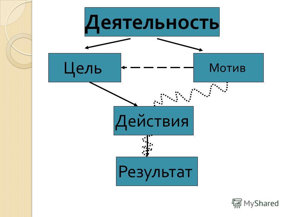 Цель Мотив Деятельность Действия Результат