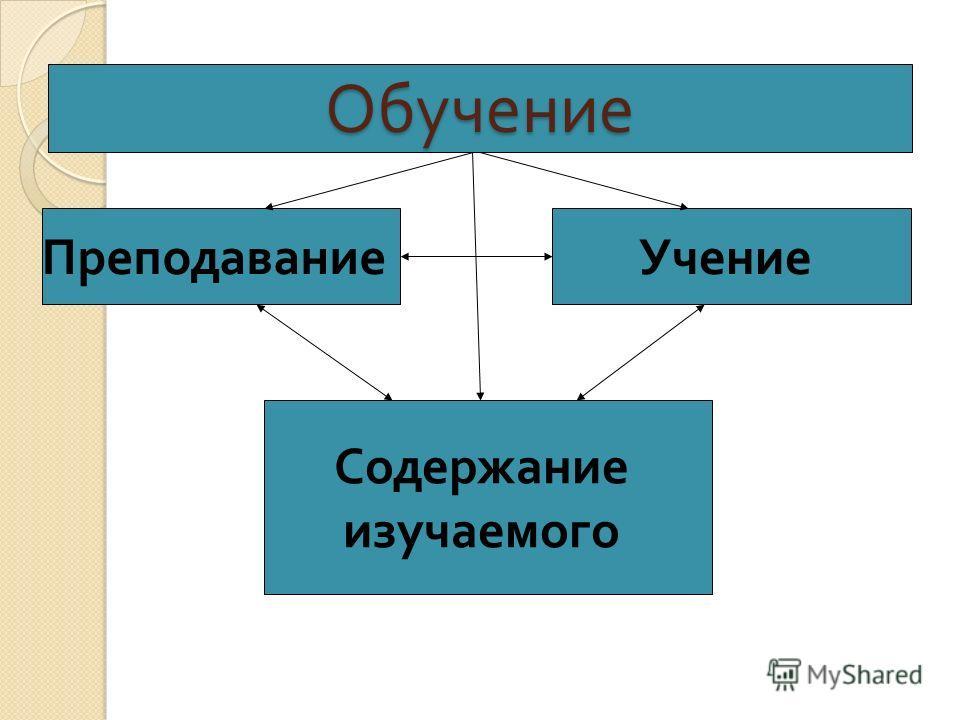 Обучение Преподавание Учение Содержание изучаемого