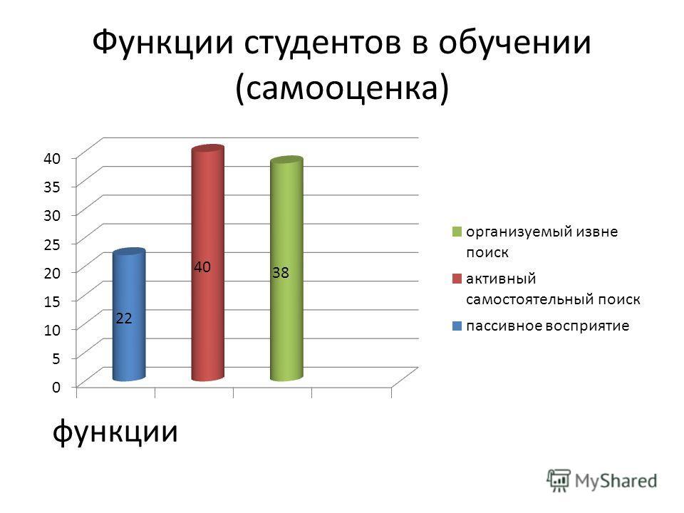 Функции студентов в обучении (самооценка)