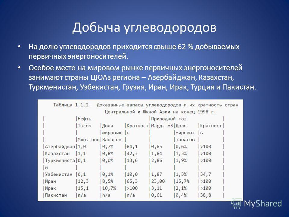 Добыча углеводородов На долю углеводородов приходится свыше 62 % добываемых первичных энергоносителей. Особое место на мировом рынке первичных энергоносителей занимают страны ЦЮАз региона – Азербайджан, Казахстан, Туркменистан, Узбекистан, Грузия, Ир