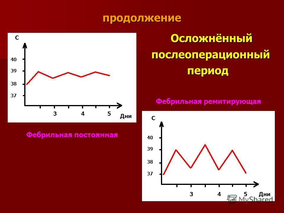 продолжение Осложнённый Осложнённый послеоперационный послеоперационный период период C 40 39 38 37 Дни 3 4 5 C Дни 3 4 5 40 39 38 37 Фебрильная постоянная Фебрильная ремитирующая