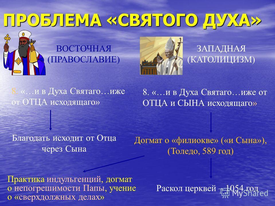 ПРОБЛЕМА «СВЯТОГО ДУХА» ВОСТОЧНАЯ (ПРАВОСЛАВИЕ) ЗАПАДНАЯ (КАТОЛИЦИЗМ) 8. «…и в Духа Святаго…иже от ОТЦА исходящаго» 8. «…и в Духа Святаго…иже от ОТЦА и СЫНА исходящаго» Догмат о «филиокве» («и Сына»), (Толедо, 589 год) Раскол церквей – 1054 год Благо