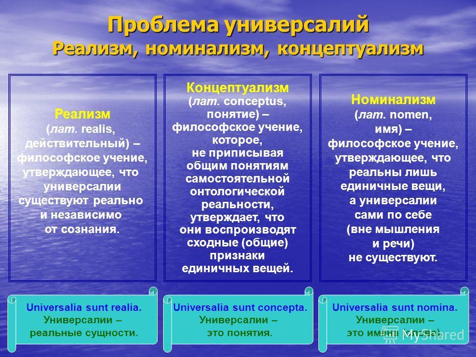 Проблема универсалий Реализм, номинализм, концептуализм Номинализм (лат. nomen, имя) – философское учение, утверждающее, что реальны лишь единичные вещи, а универсалии сами по себе (вне мышления и речи) не существуют. Universalia sunt nomina. Универс