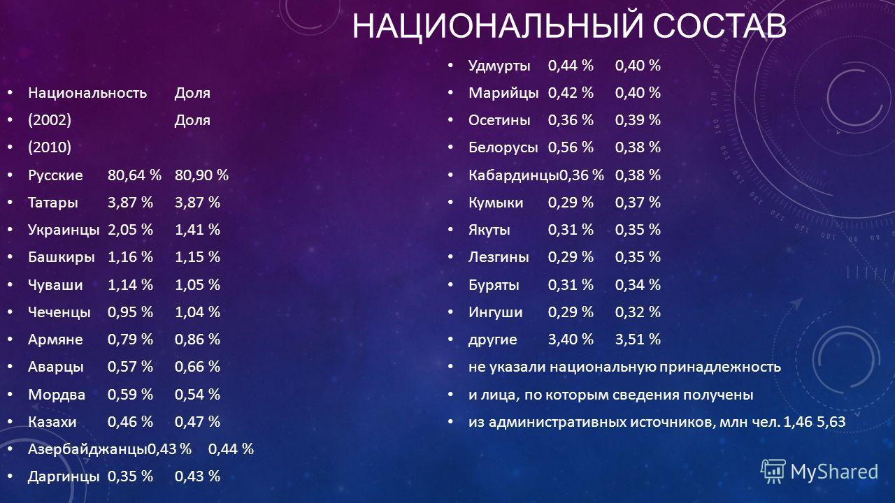НАЦИОНАЛЬНЫЙ СОСТАВ Национальность Доля (2002) Доля (2010) Русские 80,64 %80,90 % Татары 3,87 %3,87 % Украинцы 2,05 %1,41 % Башкиры 1,16 %1,15 % Чуваши 1,14 %1,05 % Чеченцы 0,95 %1,04 % Армяне 0,79 %0,86 % Аварцы 0,57 %0,66 % Мордва 0,59 %0,54 % Каза