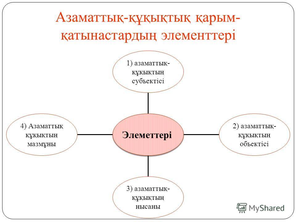Азаматтық-құқықтық қарым- қатынастардың элементтері 4) Азаматтық құқықтың мазмұны 3) азаматтық- құқықтың нисаны 2) азаматтық- құқықтың объектісі 1) азаматтық- құқықтың субъектісі Элеметтері