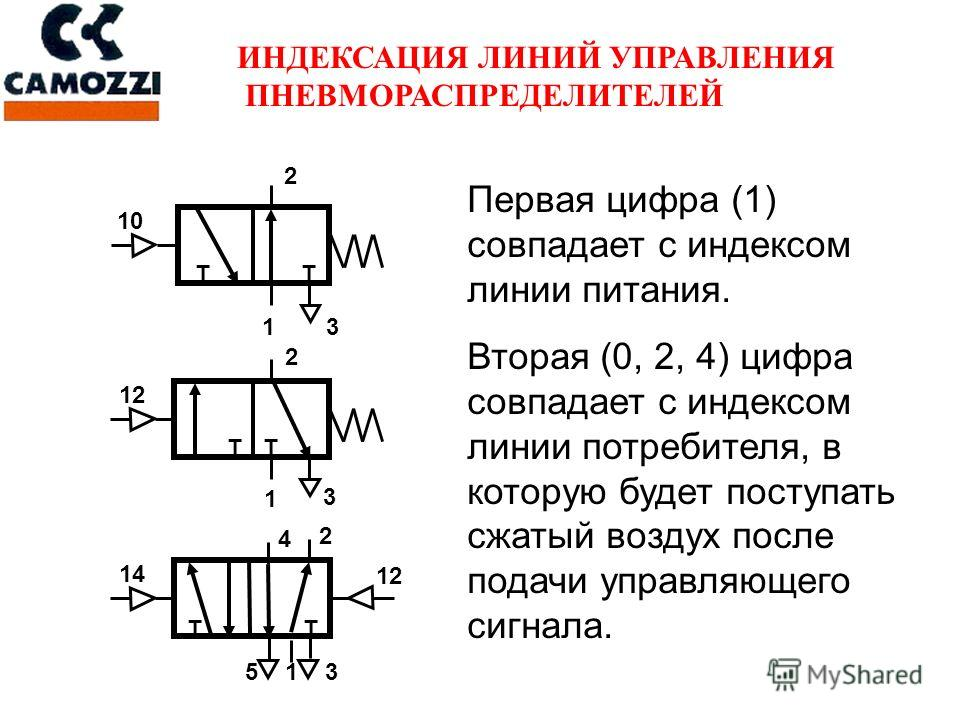 ИНДЕКСАЦИЯ ЛИНИЙ УПРАВЛЕНИЯ ПНЕВМОРАСПРЕДЕЛИТЕЛЕЙ Первая цифра (1) совпадает с индексом линии питания. Вторая (0, 2, 4) цифра совпадает с индексом линии потребителя, в которую будет поступать сжатый воздух после подачи управляющего сигнала. 12 13 10