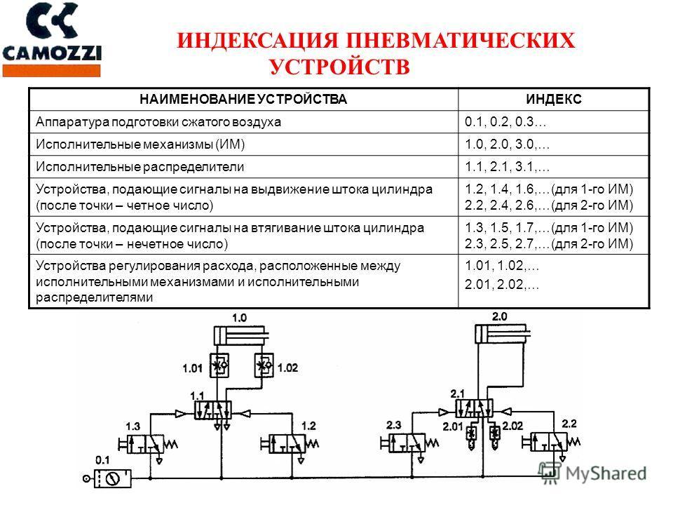 ИНДЕКСАЦИЯ ПНЕВМАТИЧЕСКИХ УСТРОЙСТВ НАИМЕНОВАНИЕ УСТРОЙСТВАИНДЕКС Аппаратура подготовки сжатого воздуха 0.1, 0.2, 0.3… Исполнительные механизмы (ИМ)1.0, 2.0, 3.0,… Исполнительные распределители 1.1, 2.1, 3.1,… Устройства, подающие сигналы на выдвижен