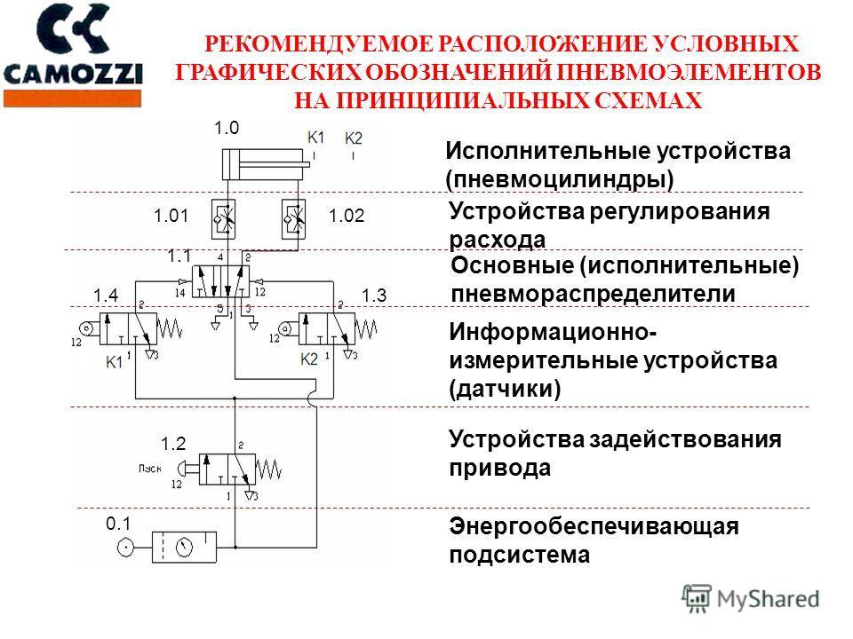 РЕКОМЕНДУЕМОЕ РАСПОЛОЖЕНИЕ УСЛОВНЫХ ГРАФИЧЕСКИХ ОБОЗНАЧЕНИЙ ПНЕВМОЭЛЕМЕНТОВ НА ПРИНЦИПИАЛЬНЫХ СХЕМАХ Исполнительные устройства (пневмоцилиндры) Устройства регулирования расхода Информационно- измерительные устройства (датчики) Энергообеспечивающая по