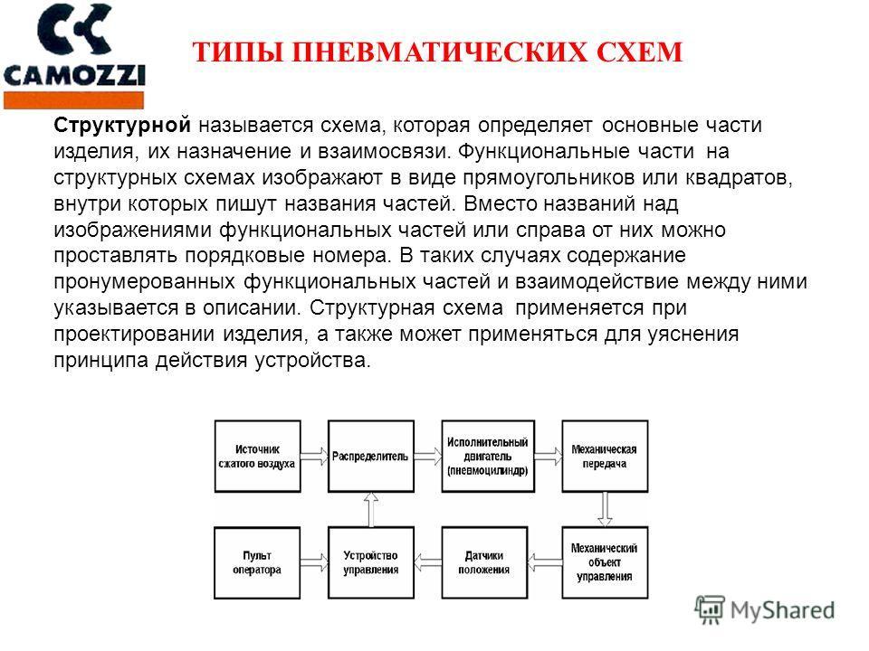 Структурной называется схема, которая определяет основные части изделия, их назначение и взаимосвязи. Функциональные части на структурных схемах изображают в виде прямоугольников или квадратов, внутри которых пишут названия частей. Вместо названий на