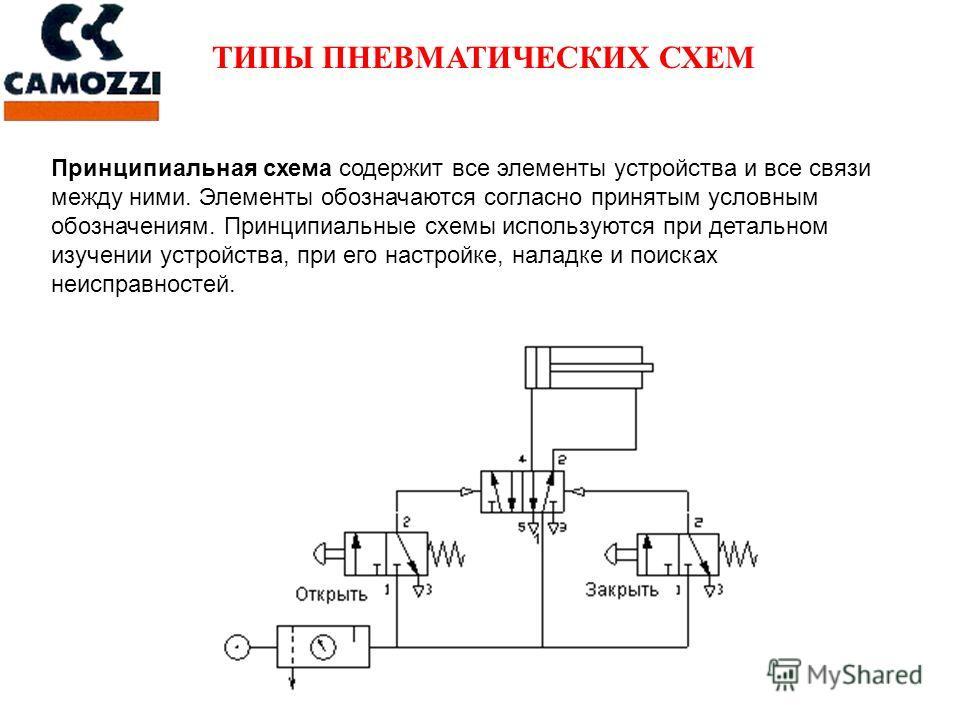 Принципиальная схема содержит все элементы устройства и все связи между ними. Элементы обозначаются согласно принятым условным обозначениям. Принципиальные схемы используются при детальном изучении устройства, при его настройке, наладке и поисках неи