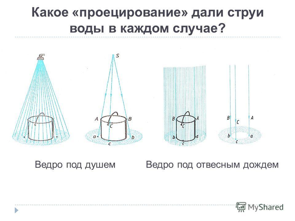 Какое «проецирование» дали струи воды в каждом случае? Ведро под душем Ведро под отвесным дождем