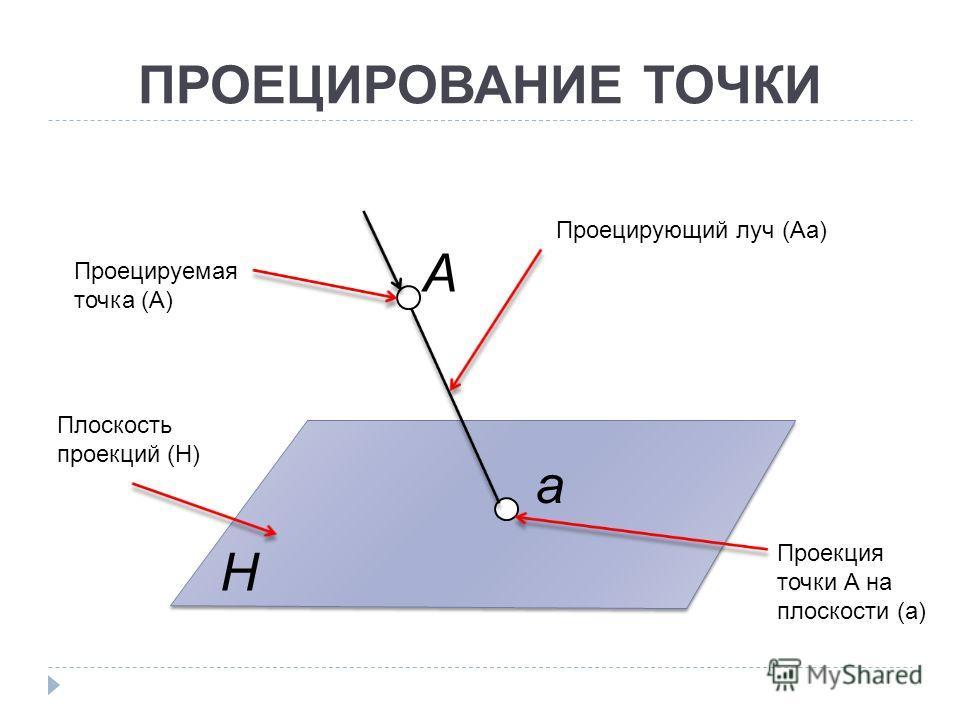 ПРОЕЦИРОВАНИЕ ТОЧКИ а А H Плоскость проекций (H) Проецирующий луч (Аа) Проецируемая точка (А) Проекция точки А на плоскости (а)