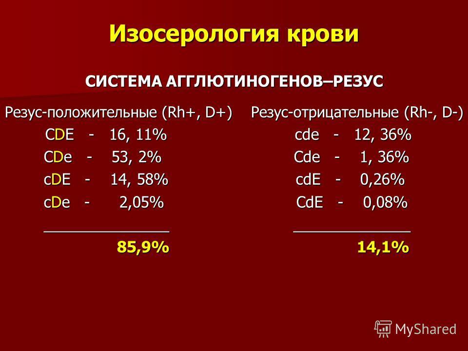 Изосерология крови СИСТЕМА АГГЛЮТИНОГЕНОВ–РЕЗУС Резус-положительные (Rh+, D+) Резус-отрицательные (Rh-, D-) CDE - 16, 11% cde - 12, 36% CDE - 16, 11% cde - 12, 36% CDe - 53, 2% Cde - 1, 36% CDe - 53, 2% Cde - 1, 36% cDE - 14, 58% cdE - 0,26% cDE - 14