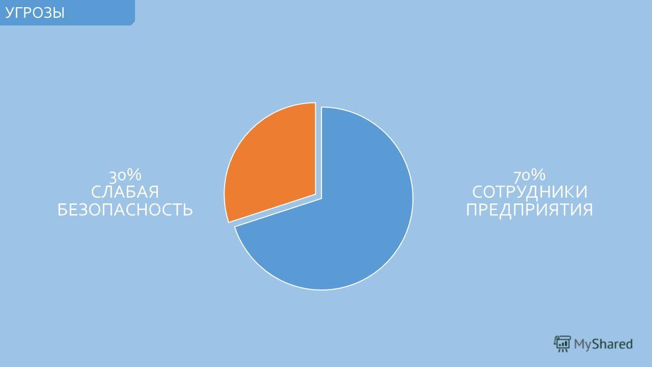 30% СЛАБАЯ БЕЗОПАСНОСТЬ УГРОЗЫ 70% СОТРУДНИКИ ПРЕДПРИЯТИЯ