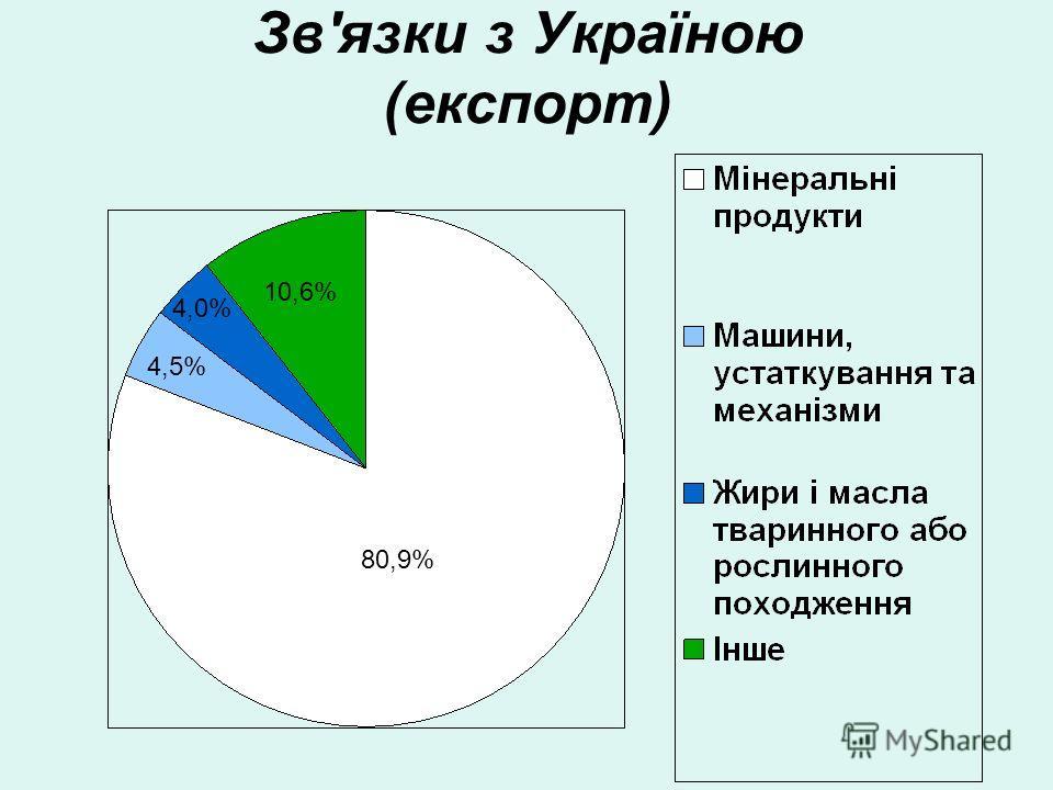 Зв'язки з Україною (экспорт) 80,9% 4,5% 4,0% 10,6%