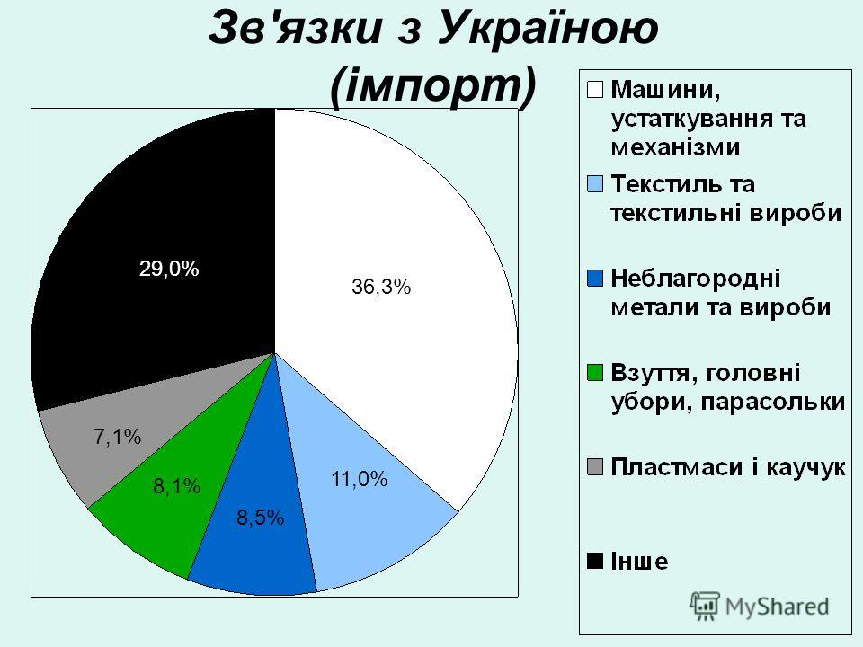Зв'язки з Україною (імпорт) 36,3% 11,0% 8,5% 8,1% 7,1% 29,0%