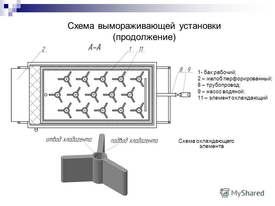 Схема вымораживающей установки (продолжение) 1- бак рабочий; 2 – желоб перфорированный; 8 – трубопровод; 9 – насос водяной; 11 – элемент охлаждающий Схема охлаждающего элемента