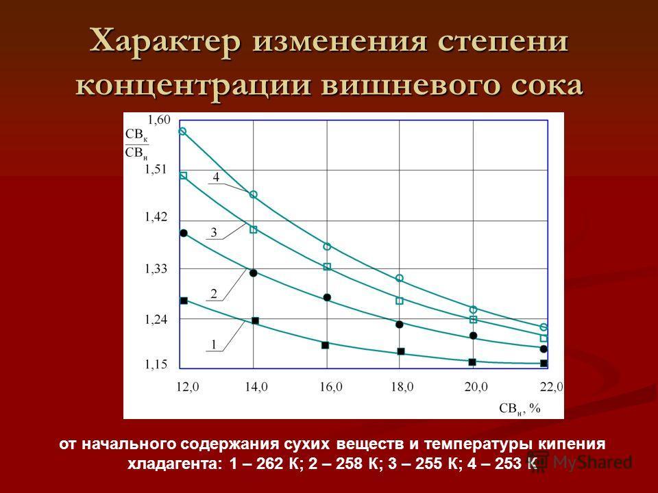 Характер изменения степени концентрации вишневого сока от начального содержания сухих веществ и температуры кипения хладагента: 1 – 262 К; 2 – 258 К; 3 – 255 К; 4 – 253 К