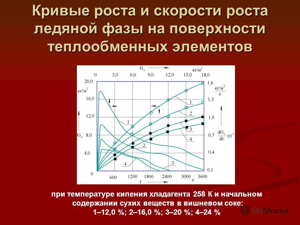 Кривые роста и скорости роста ледяной фазы на поверхности теплообменных элементов при температуре кипения хладагента 258 К и начальном содержании сухих веществ в вишневом соке: 1–12,0 %; 2–16,0 %; 3–20 %; 4–24 %