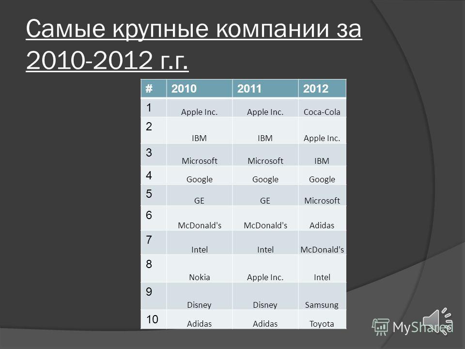 Расчеты за 2010-2013 г.г.(млн.$)