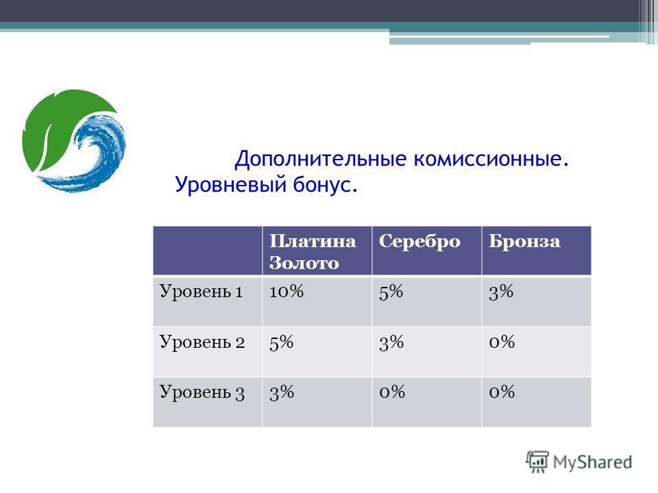 Дополнительные комиссионные. Уровневый бонус. Платина Золото Серебро Бронза Уровень 110%5%3% Уровень 25%3%0% Уровень 33%0%