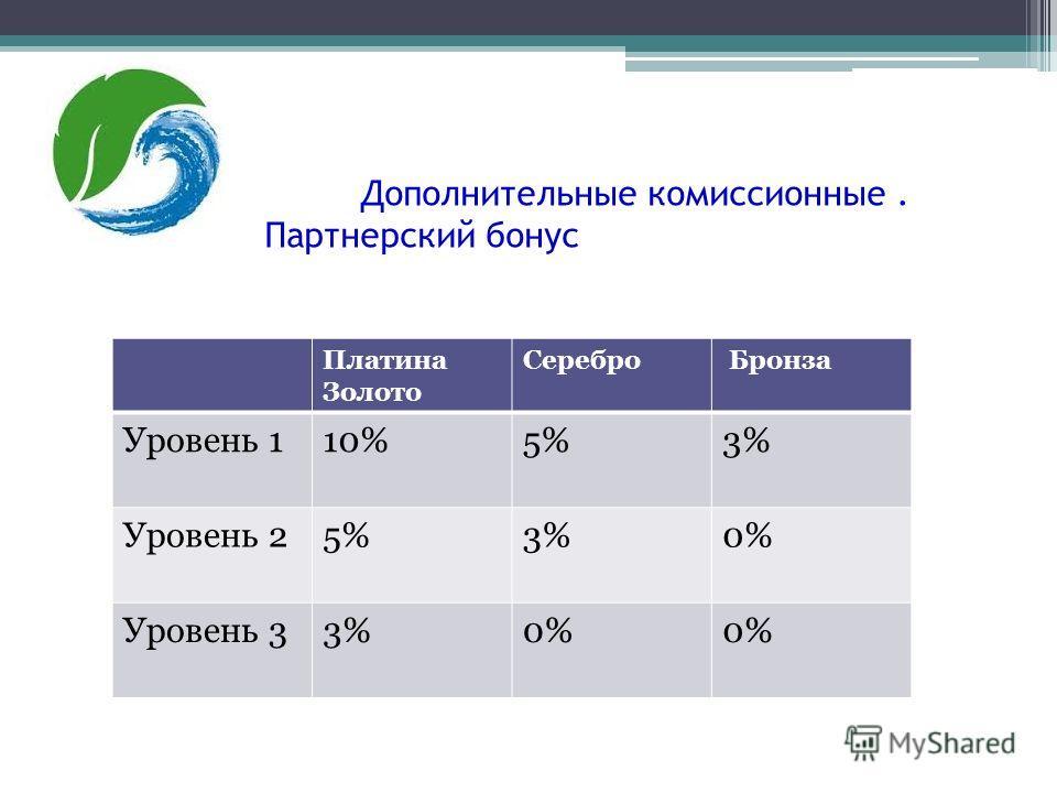 Дополнительные комиссионные. Партнерский бонус Платина Золото Серебро Бронза Уровень 110%5%3% Уровень 25%3%0% Уровень 33%0%