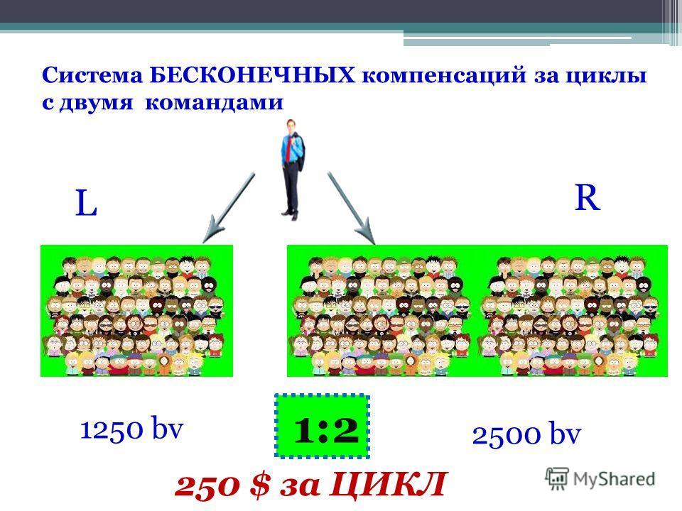 1250 bv 2500 bv 250 $ за ЦИКЛ Система БЕСКОНЕЧНЫХ компенсаций за циклы с двумя командами L R 1:2