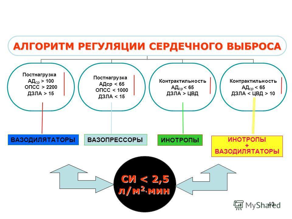 43 СИ < 2,5 л/м 2 мин ВАЗОПРЕССОРЫ ИНОТРОПЫ ВАЗОДИЛЯТАТОРЫ ИНОТРОПЫ + ВАЗОДИЛЯТАТОРЫ
