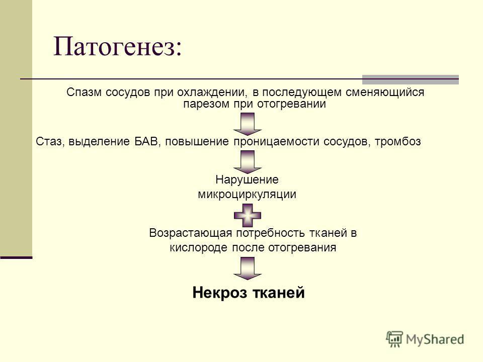 Патогенез: Спазм сосудов при охлаждении, в последующем сменяющийся парезом при отогревании Нарушение микроциркуляции Стаз, выделение БАВ, повышение проницаемости сосудов, тромбоз Возрастающая потребность тканей в кислороде после отогревания Некроз тк