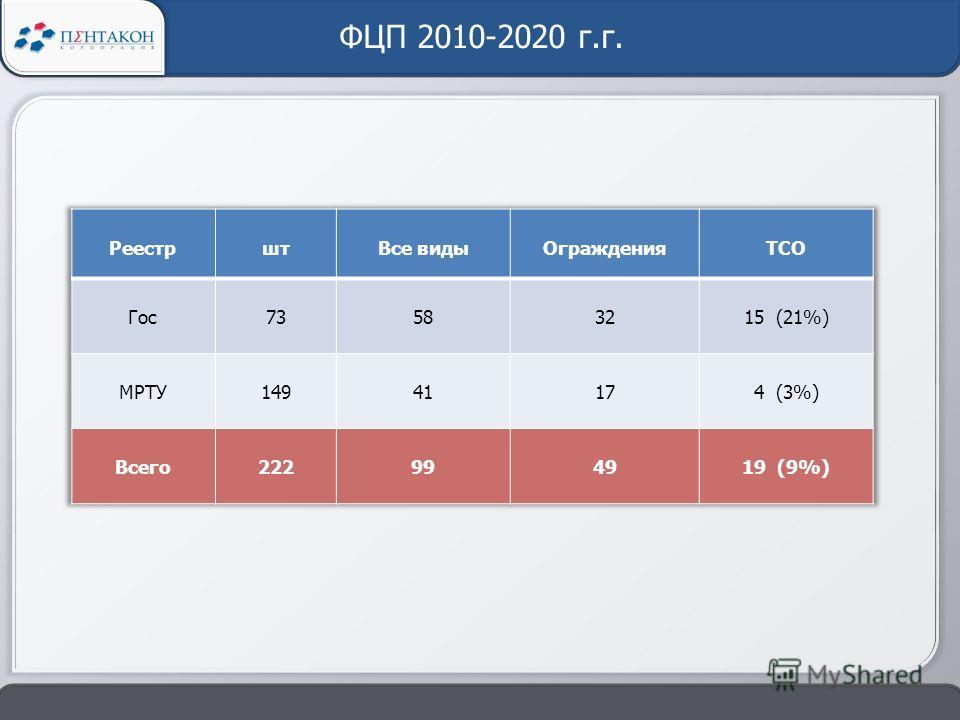 ФЦП 2010-2020 г.г.
